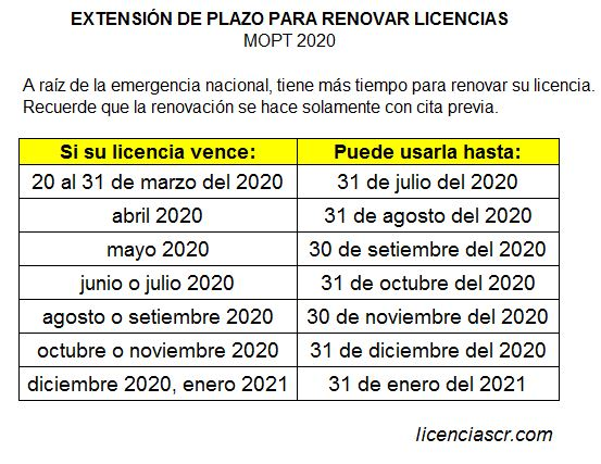 extensión de plazo para renovar licencia costa rica coronavirus